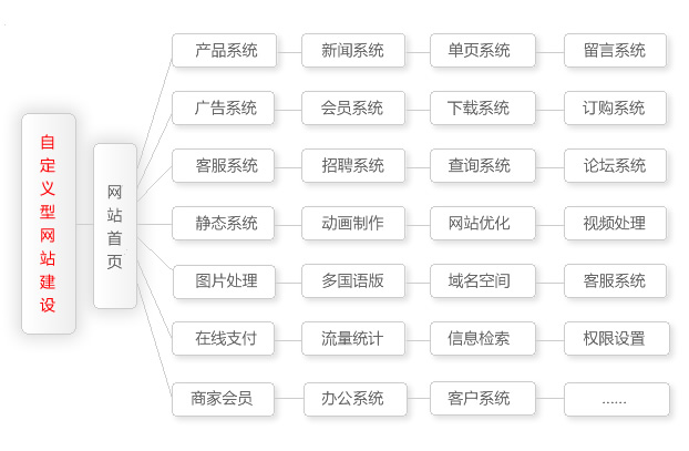 自定型欧宝app官网建设方案