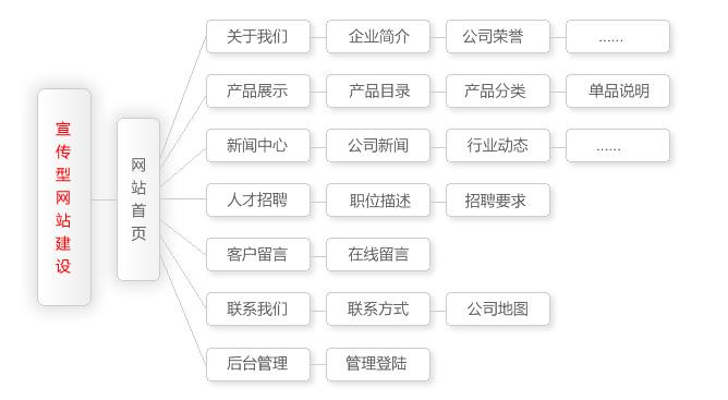 宣传型欧宝app官网建设包含功能